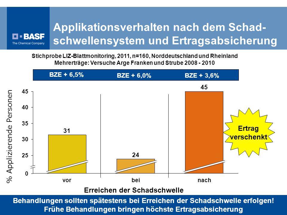 Mehrerträge: Versuche Arge Franken und Strube 2008 - 2010