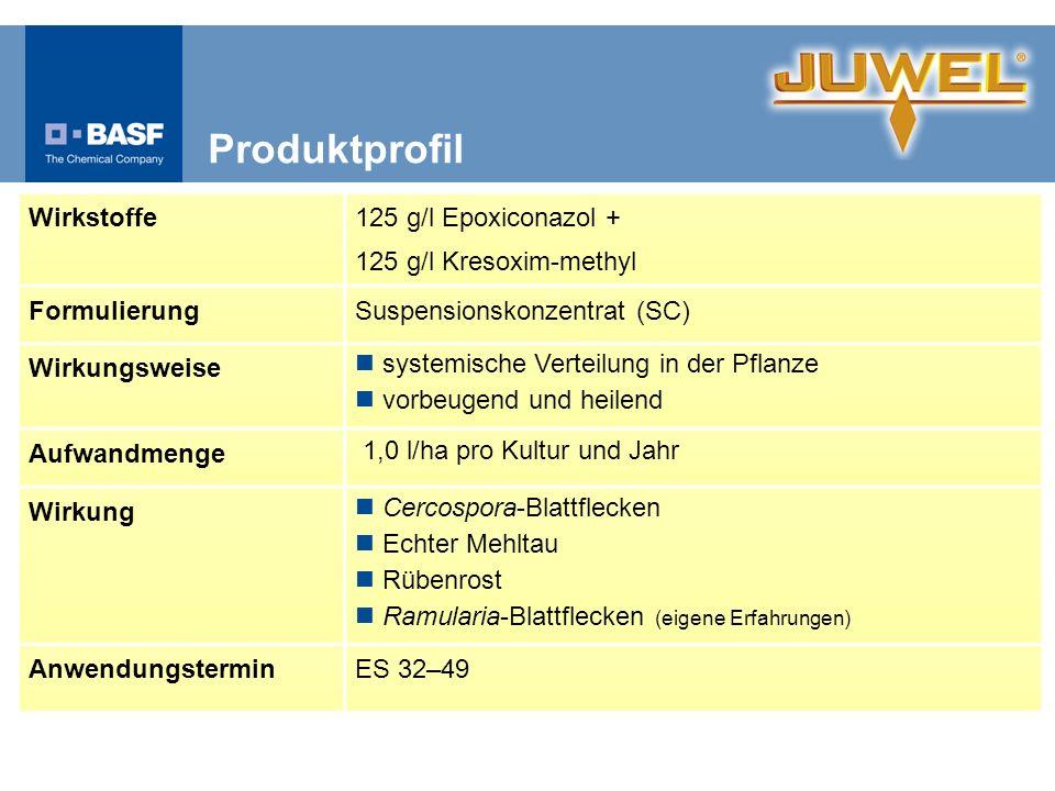 Produktprofil Wirkstoffe 125 g/l Epoxiconazol +