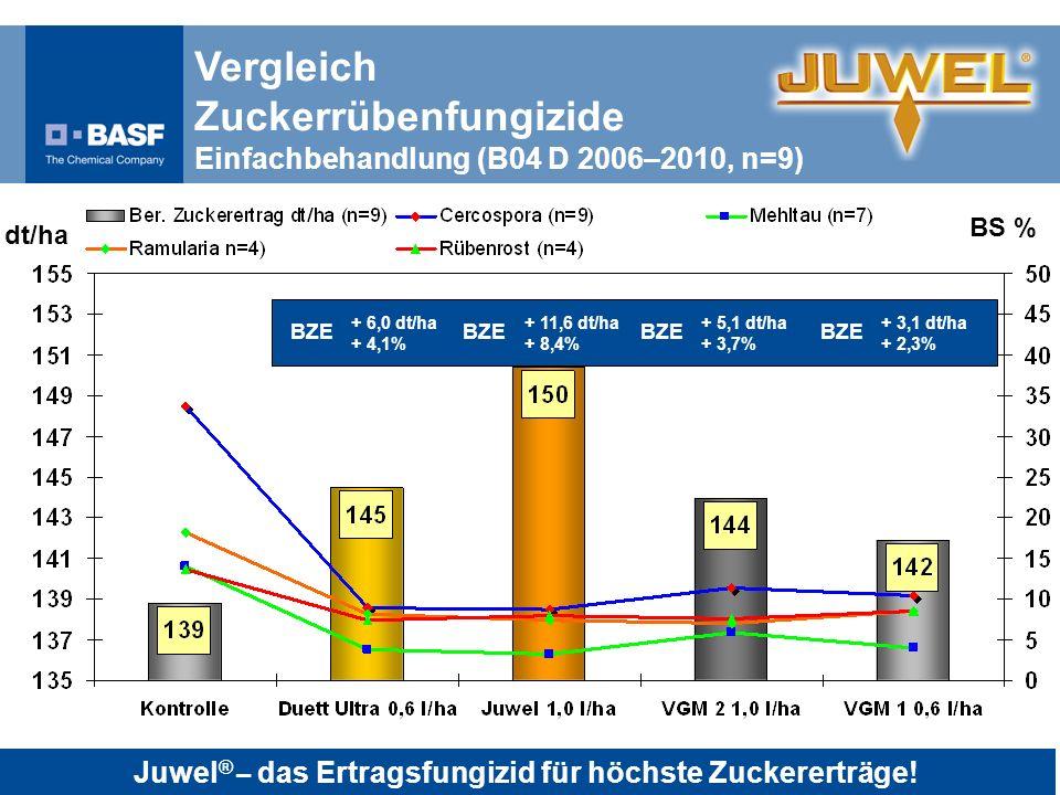 Juwel® – das Ertragsfungizid für höchste Zuckererträge!