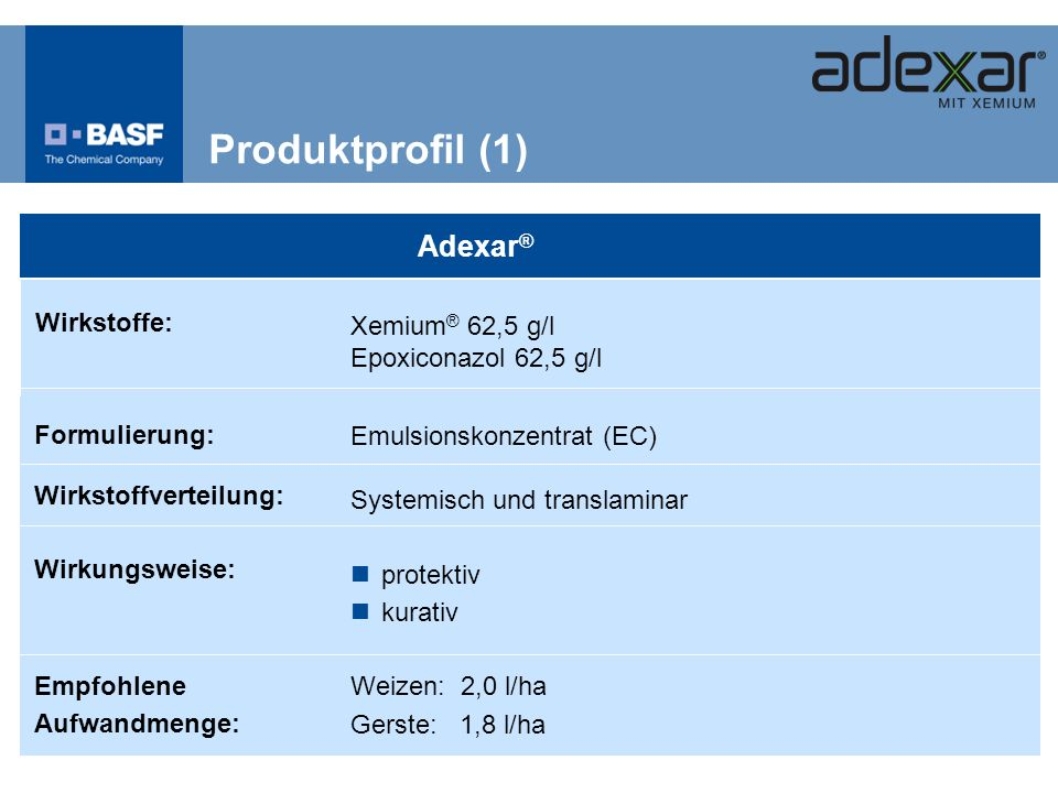 Produktprofil (1) Adexar® Weizen: 2,0 l/ha Gerste: 1,8 l/ha