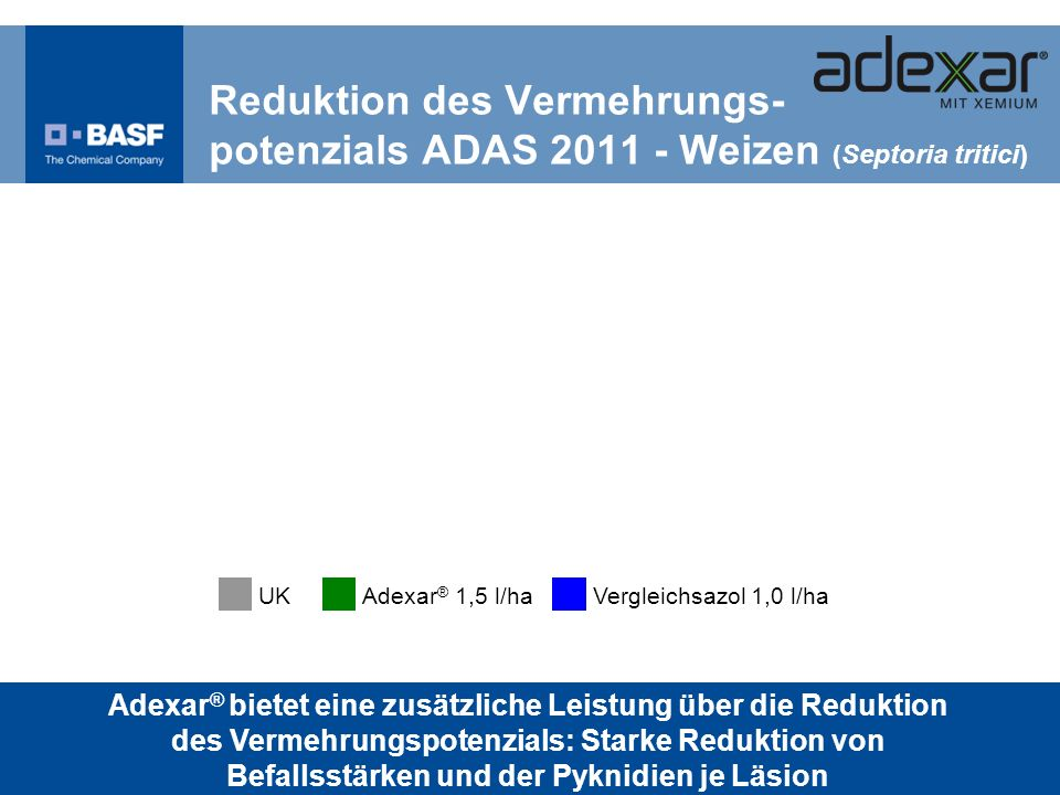 Reduktion des Vermehrungs- potenzials ADAS 2011 - Weizen (Septoria tritici)