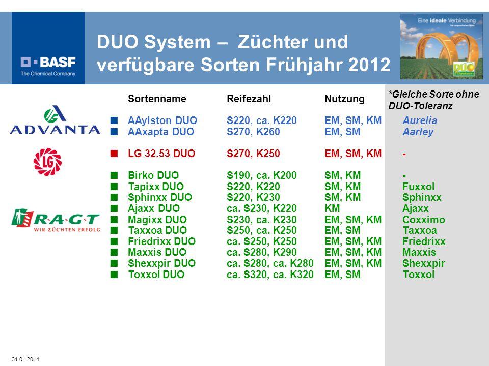 DUO System – Züchter und verfügbare Sorten Frühjahr 2012