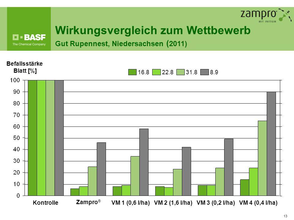 Wirkungsvergleich zum Wettbewerb Gut Rupennest, Niedersachsen (2011)