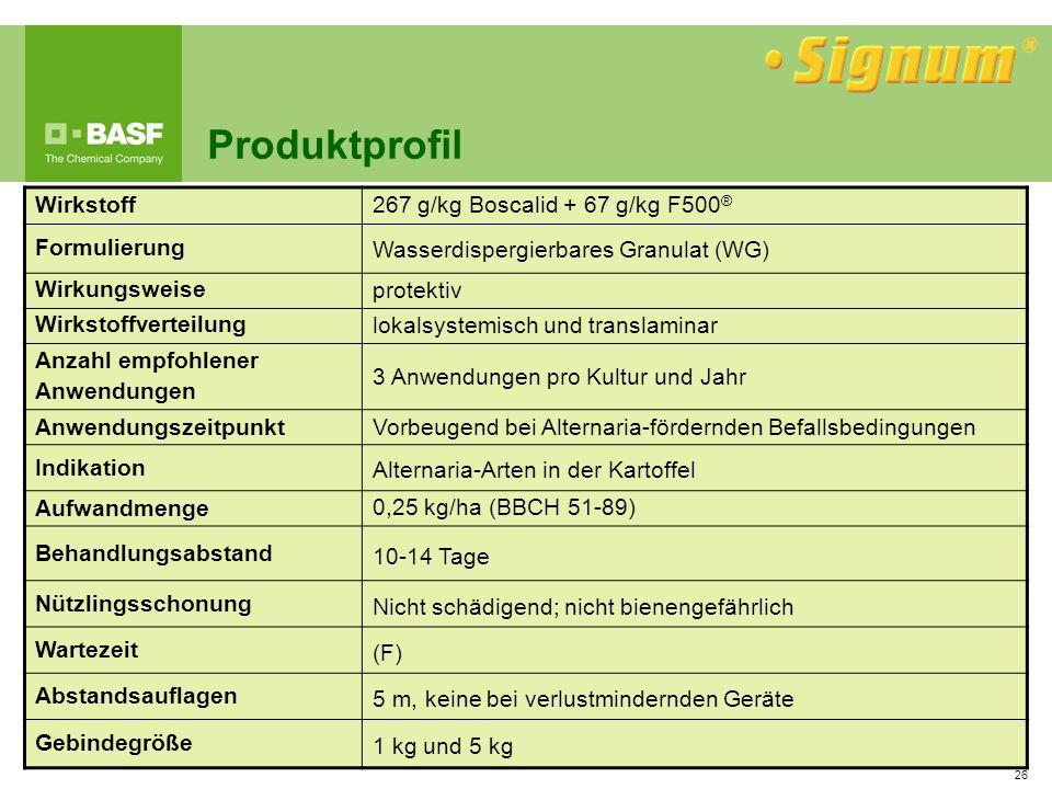 Produktprofil Wirkstoff 267 g/kg Boscalid + 67 g/kg F500® Formulierung