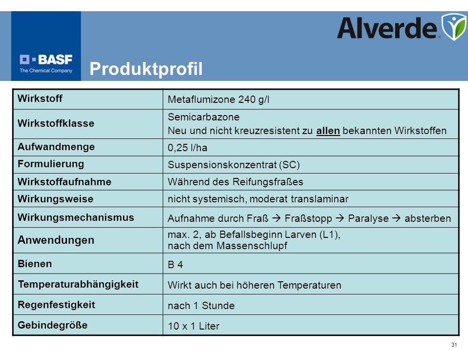 Produktprofil Anwendungen Wirkstoff Metaflumizone 240 g/l
