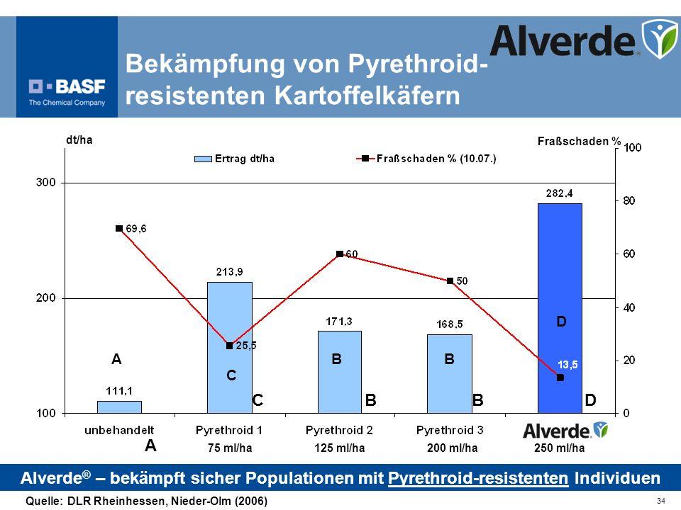 Bekämpfung von Pyrethroid-resistenten Kartoffelkäfern