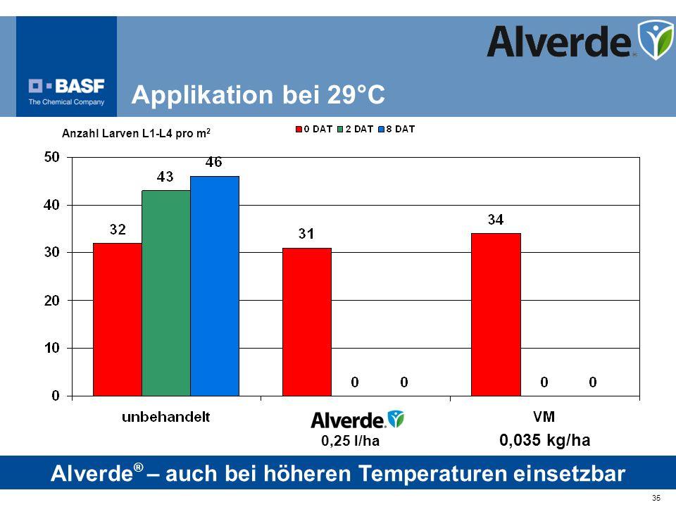 Alverde® – auch bei höheren Temperaturen einsetzbar