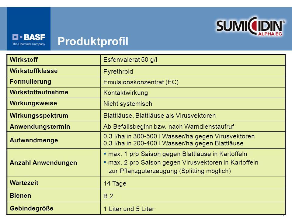 Produktprofil Wirkstoff Esfenvalerat 50 g/l Wirkstoffklasse Pyrethroid