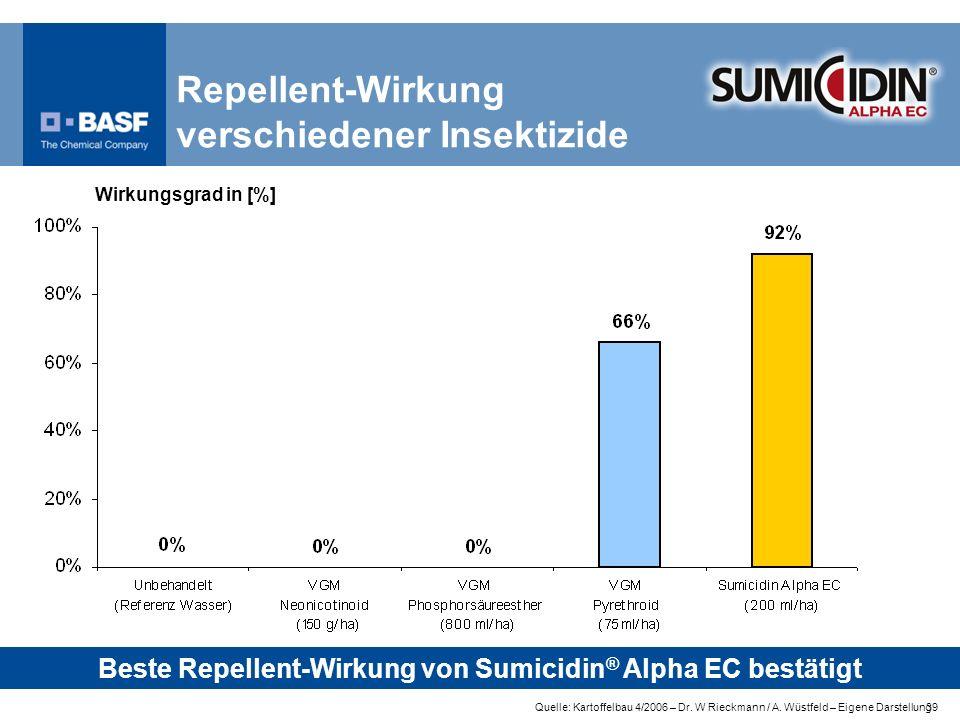 Repellent-Wirkung verschiedener Insektizide
