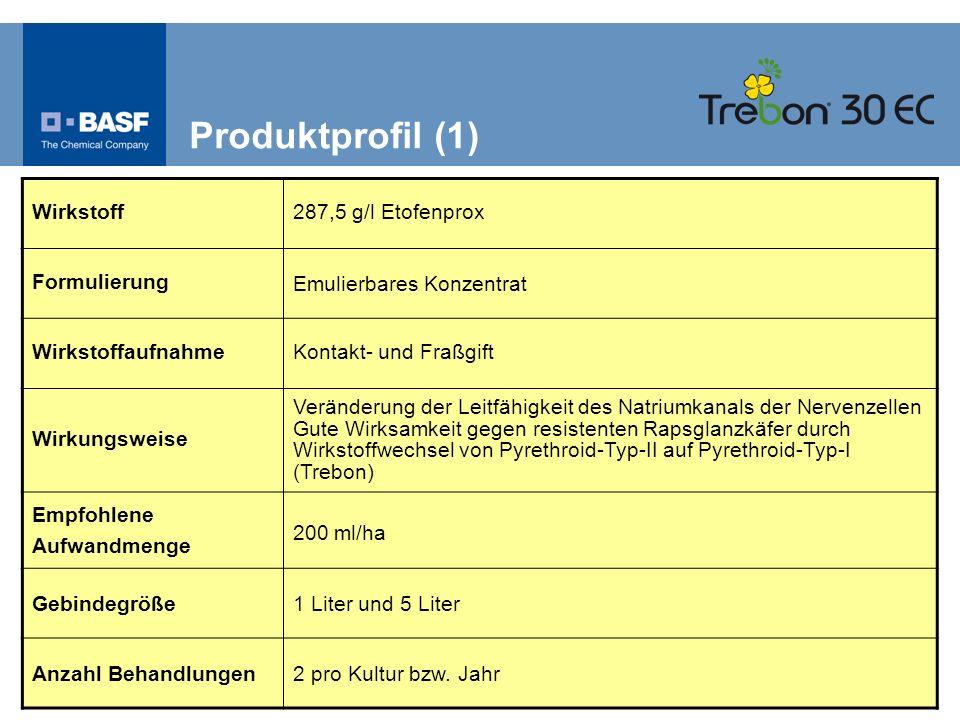 Produktprofil (1) Wirkstoff 287,5 g/l Etofenprox Formulierung