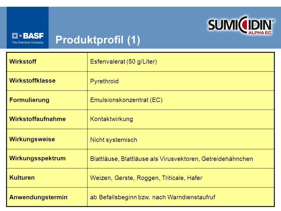 Produktprofil (1) Wirkstoff Esfenvalerat (50 g/Liter) Wirkstoffklasse