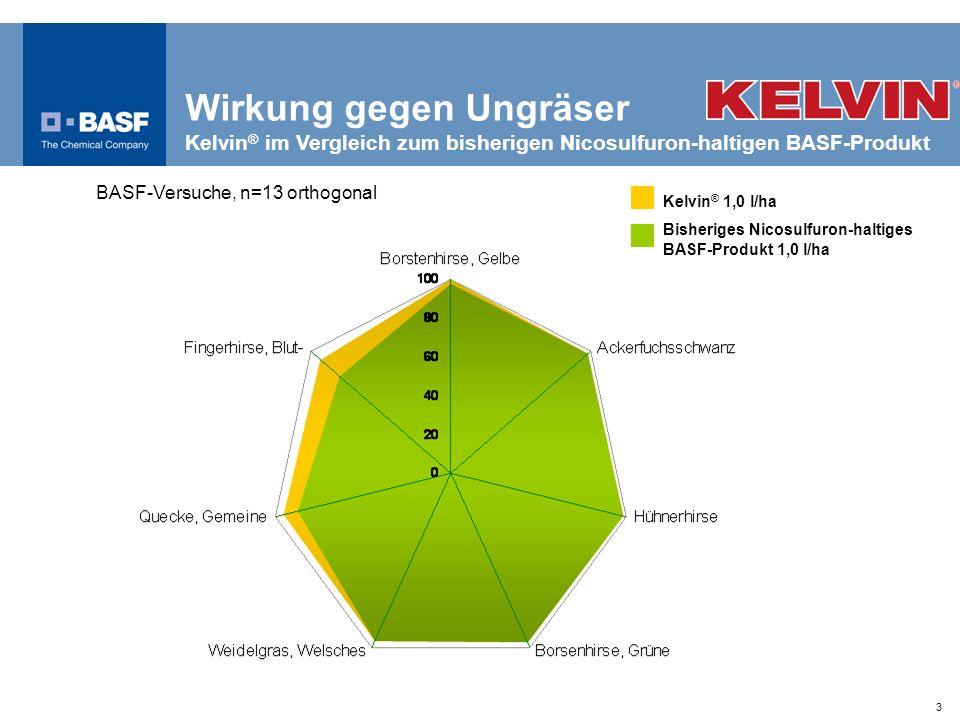 Wirkung gegen Ungräser Kelvin® im Vergleich zum bisherigen Nicosulfuron-haltigen BASF-Produkt