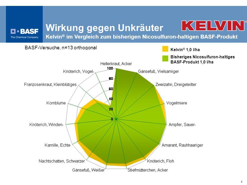 Wirkung gegen Unkräuter Kelvin® im Vergleich zum bisherigen Nicosulfuron-haltigen BASF-Produkt