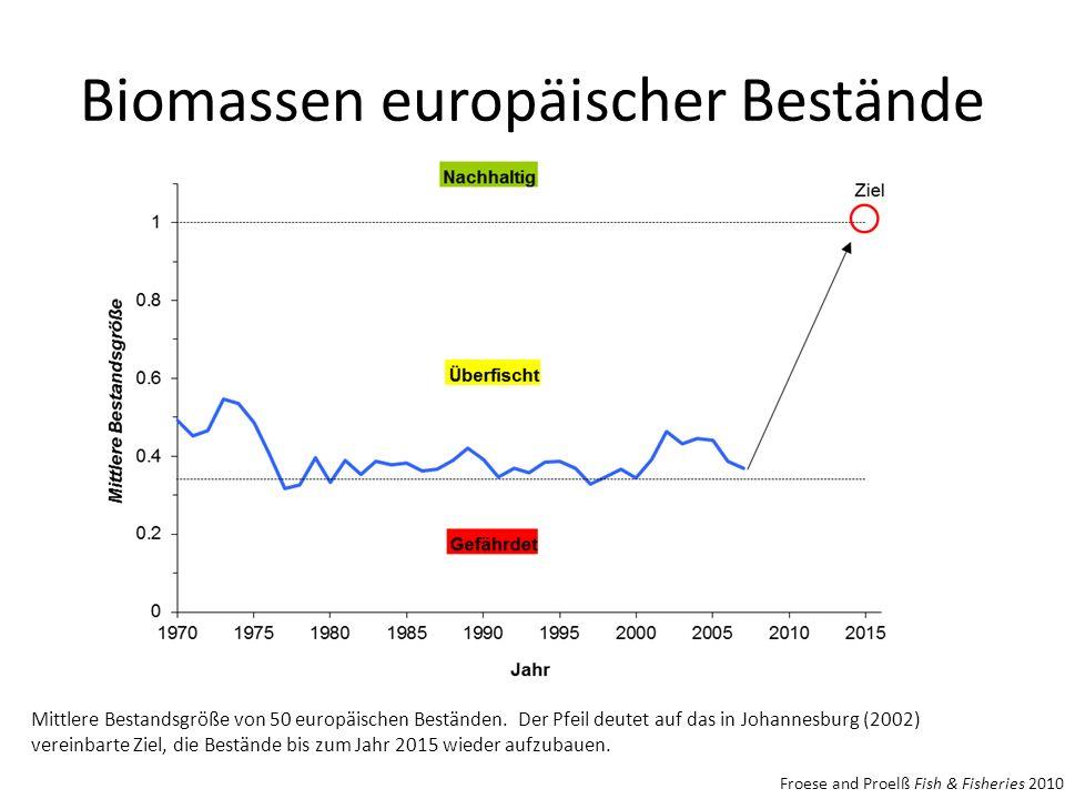 Biomassen europäischer Bestände