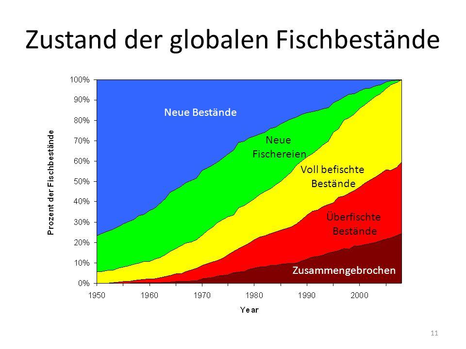Zustand der globalen Fischbestände
