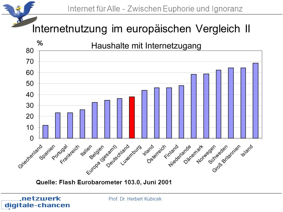 Internetnutzung im europäischen Vergleich II