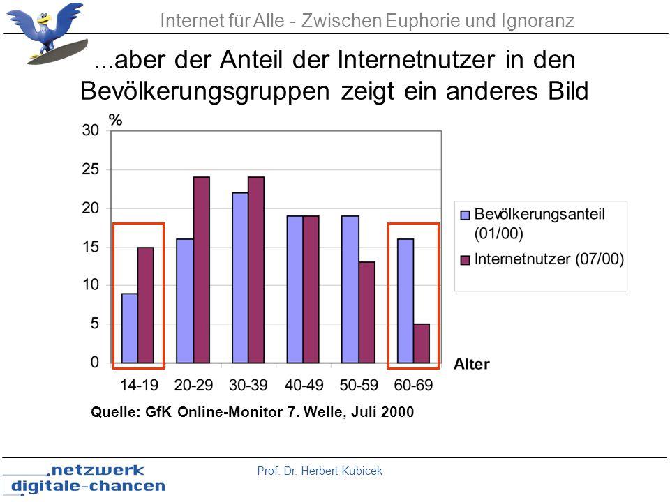 ...aber der Anteil der Internetnutzer in den Bevölkerungsgruppen zeigt ein anderes Bild