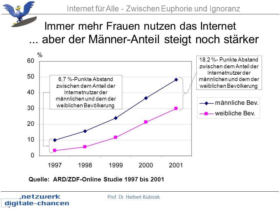 Immer mehr Frauen nutzen das Internet