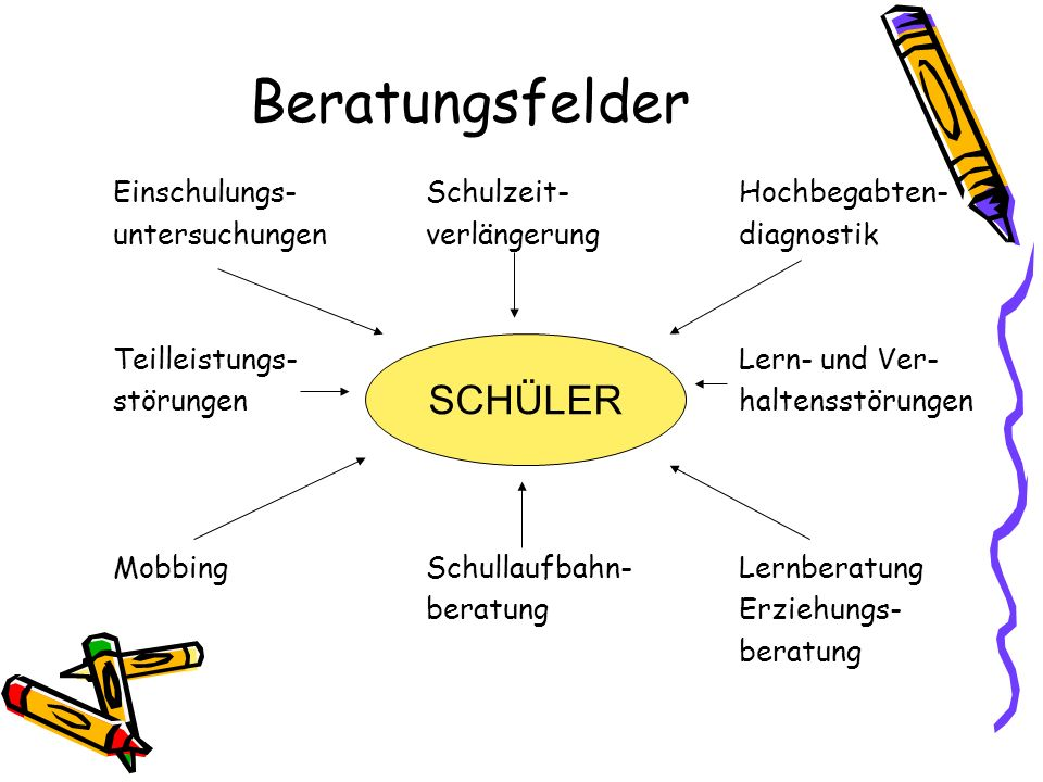 Beratungsfelder SCHÜLER Einschulungs- Schulzeit- Hochbegabten-