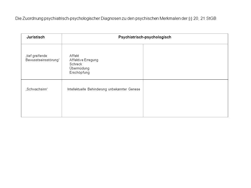 Psychiatrisch-psychologisch