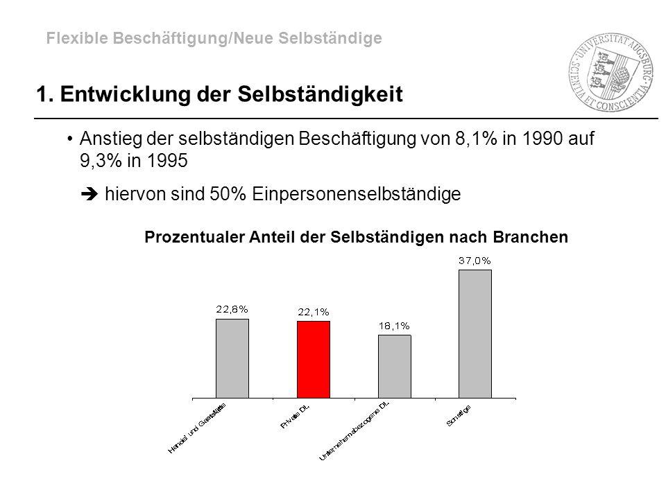 Prozentualer Anteil der Selbständigen nach Branchen