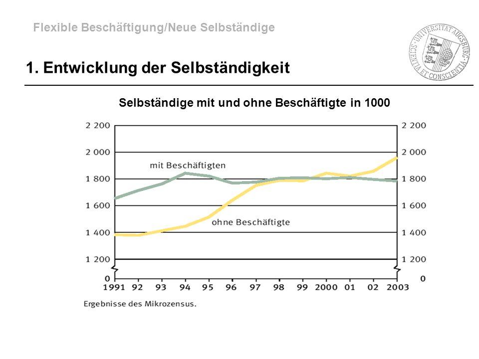 Selbständige mit und ohne Beschäftigte in 1000