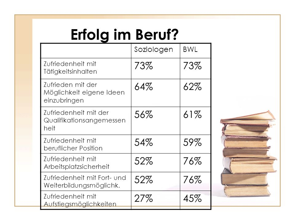 Erfolg im Beruf 73% 64% 62% 56% 61% 54% 59% 52% 76% 27% 45%