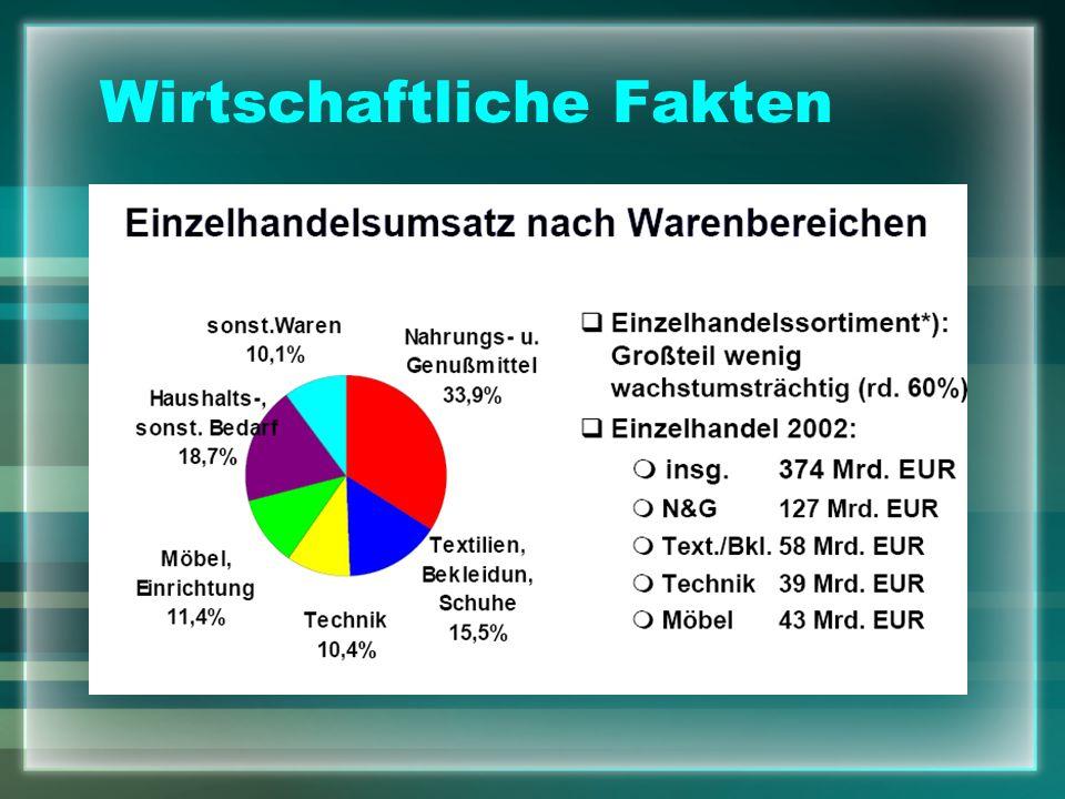 Wirtschaftliche Fakten