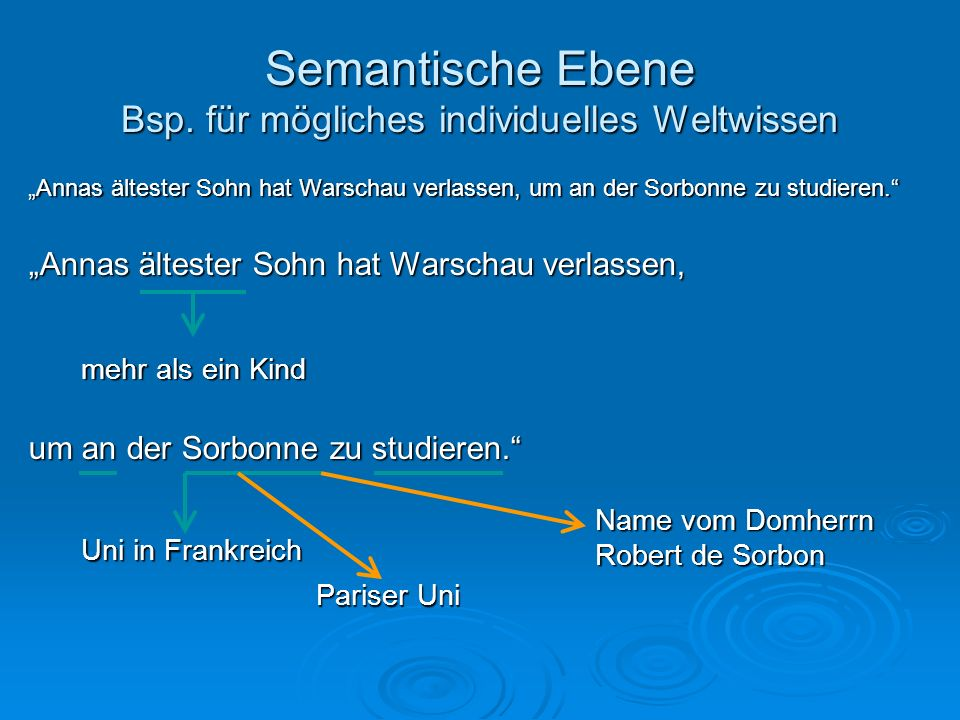 Semantische Ebene Bsp. für mögliches individuelles Weltwissen