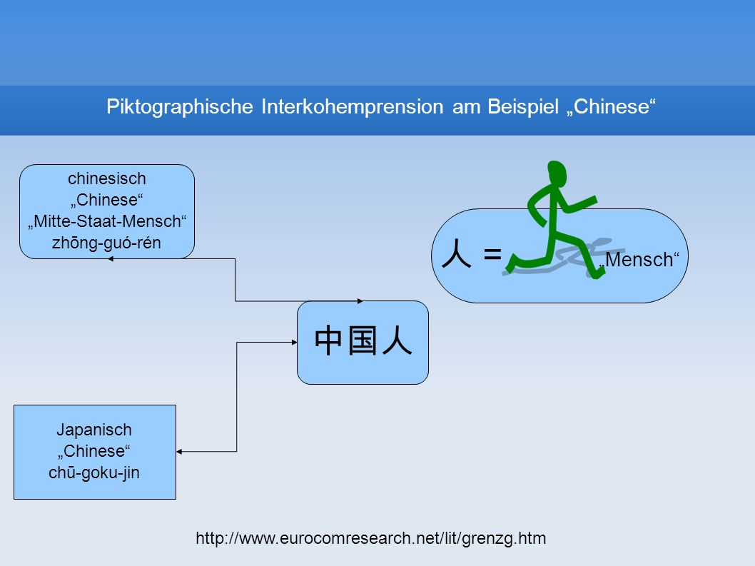 "Piktographische Interkohemprension am Beispiel ""Chinese"