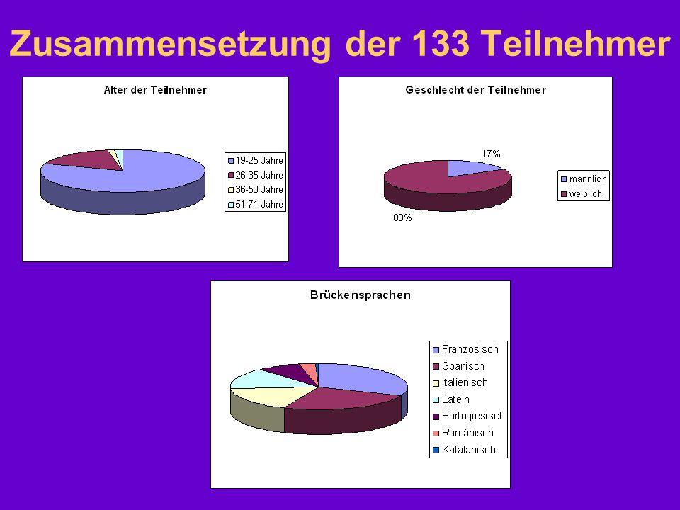 Zusammensetzung der 133 Teilnehmer