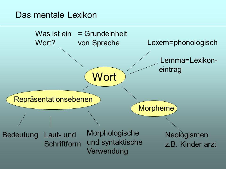 Wort Das mentale Lexikon Was ist ein Wort = Grundeinheit von Sprache