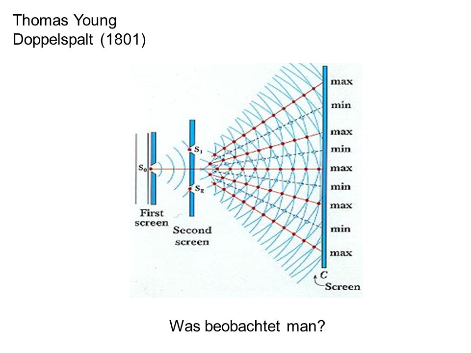 Thomas Young Doppelspalt (1801) Was beobachtet man