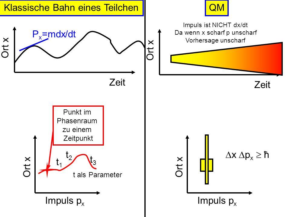 Klassische Bahn eines Teilchen QM