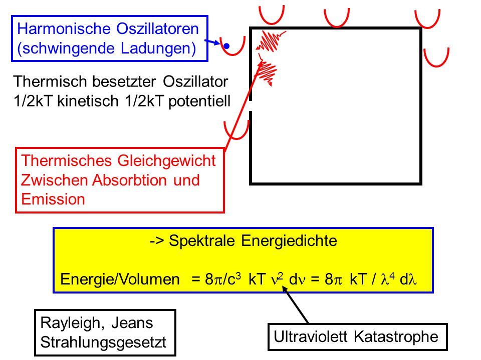 Harmonische Oszillatoren (schwingende Ladungen)