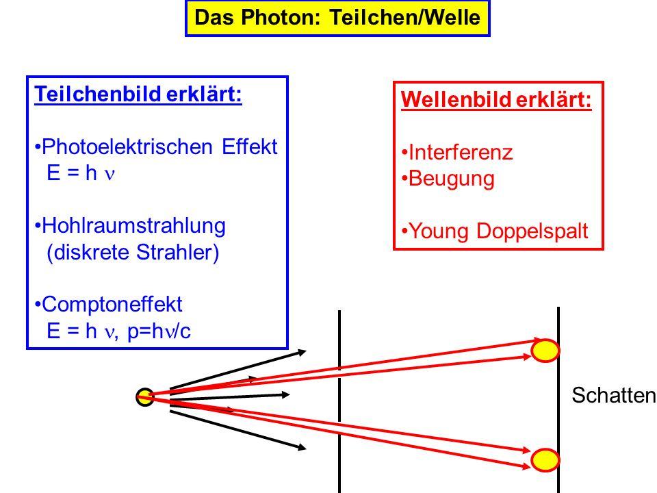 Das Photon: Teilchen/Welle