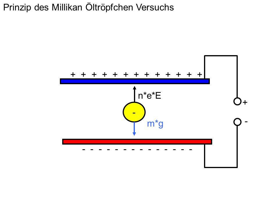 Prinzip des Millikan Öltröpfchen Versuchs