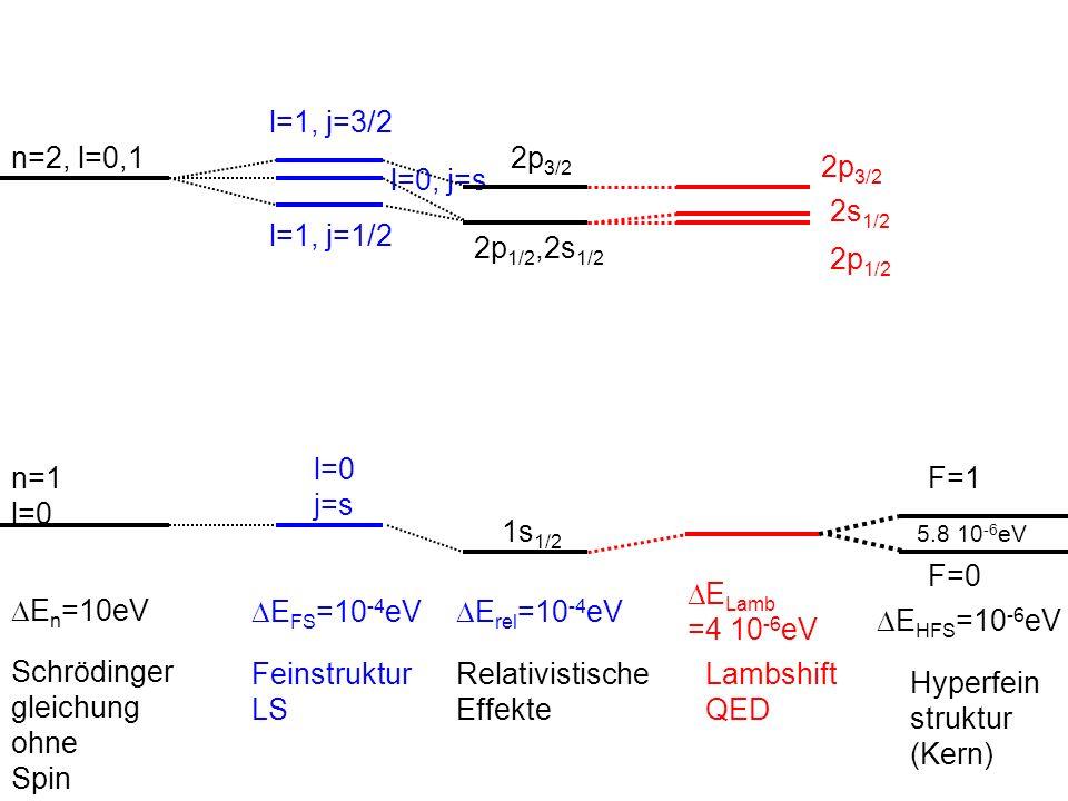 Schrödinger gleichung ohne Spin n=1 l=0 n=2, l=0,1 DEn=10eV