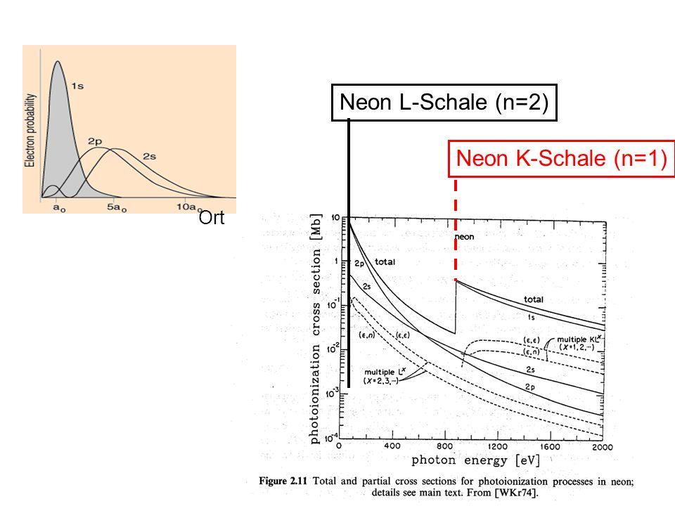 Ort Neon L-Schale (n=2) Neon K-Schale (n=1)