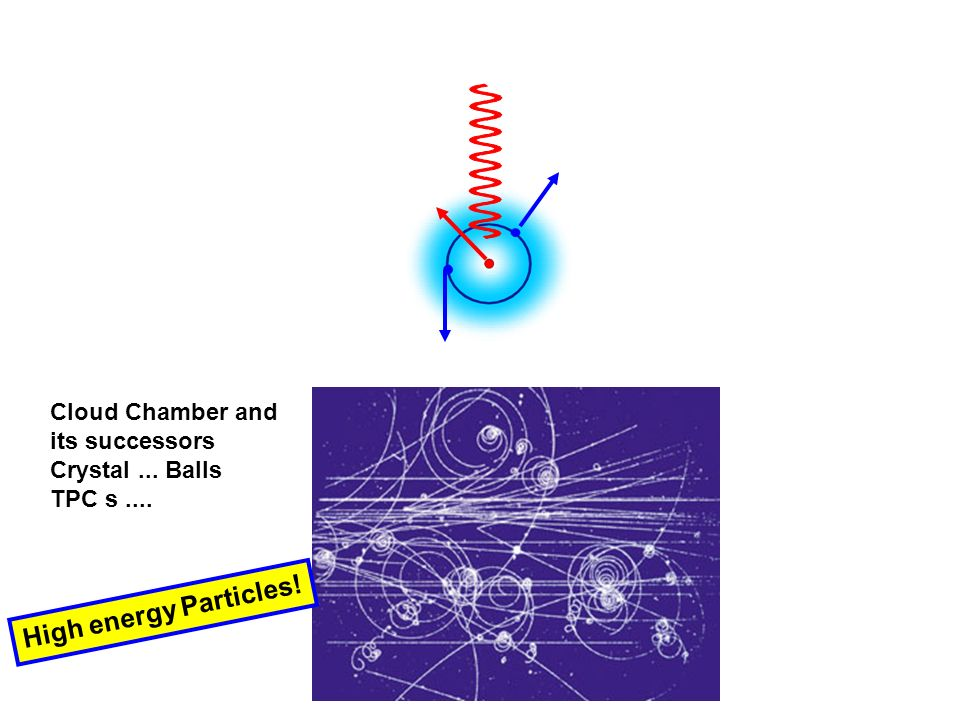 High energy Particles! Cloud Chamber and its successors