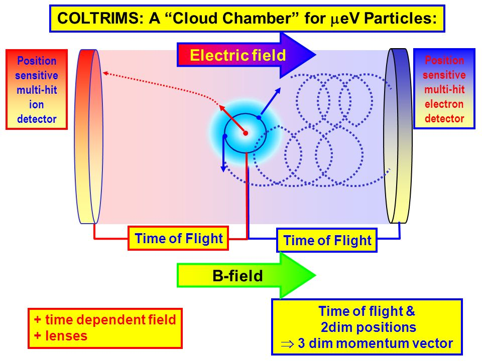 COLTRIMS: A Cloud Chamber for eV Particles: