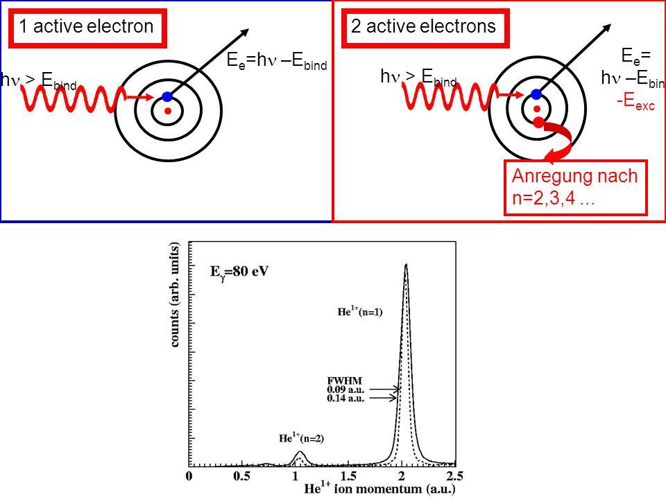 2 active electrons Anregung nach. n=2,3,4 ... 1 active electron. hn > Ebind. Ee= hn –Ebind. -Eexc.