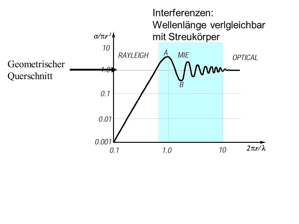 Interferenzen: Wellenlänge verlgleichbar mit Streukörper Geometrischer Querschnitt