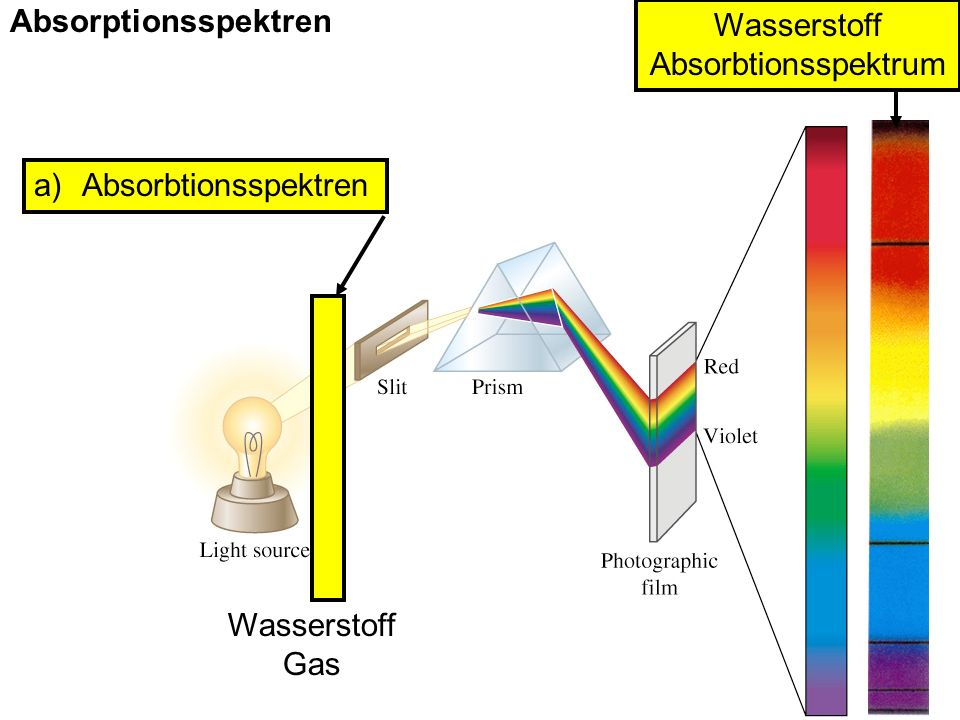 Absorptionsspektren Absorbtionsspektren Wasserstoff Absorbtionsspektrum Gas
