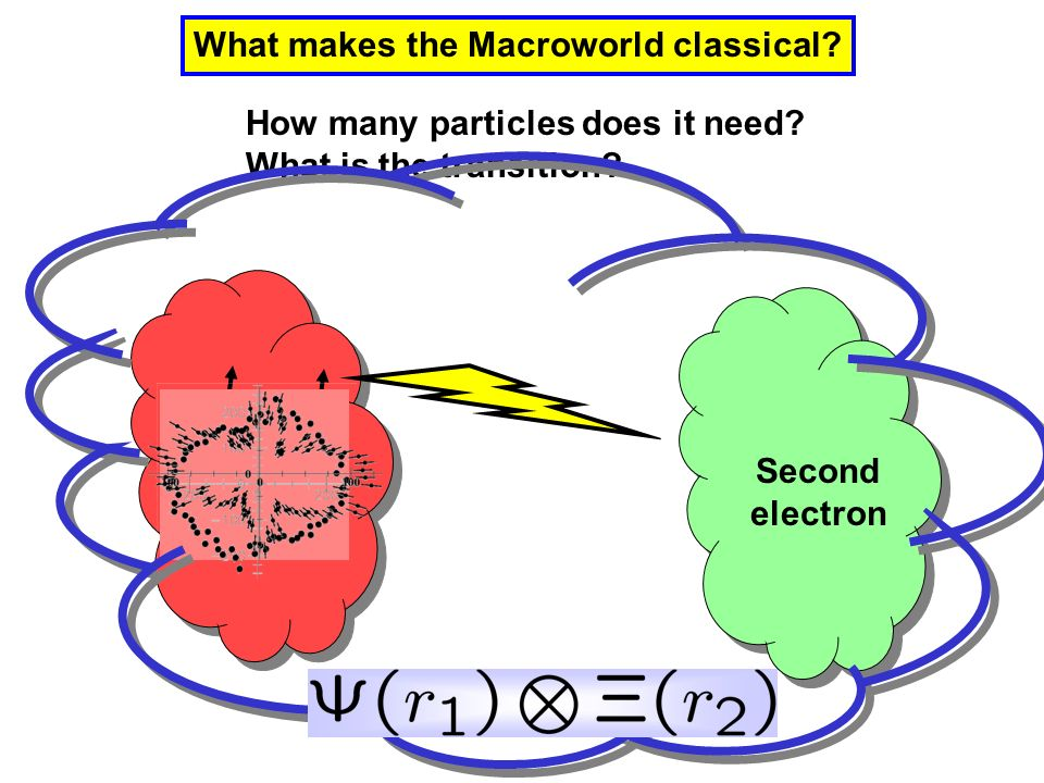 What makes the Macroworld classical