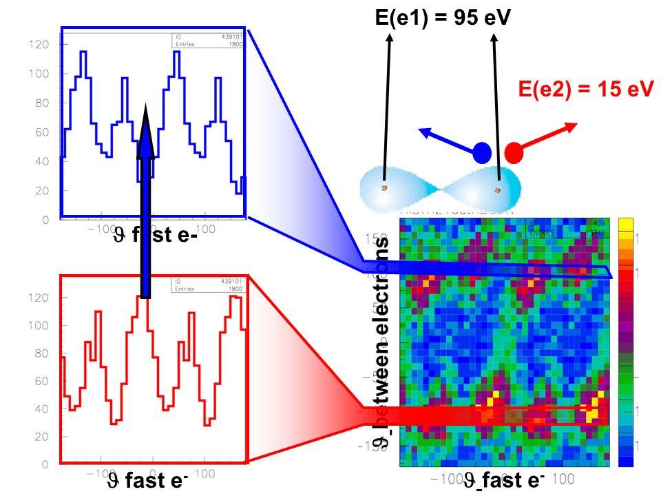 E(e1) = 95 eV E(e2) = 15 eV  fast e-  between electrons  fast e-  fast e-