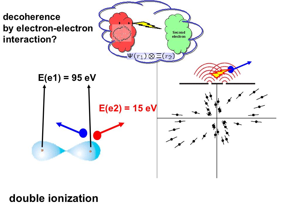 double ionization decoherence by electron-electron interaction