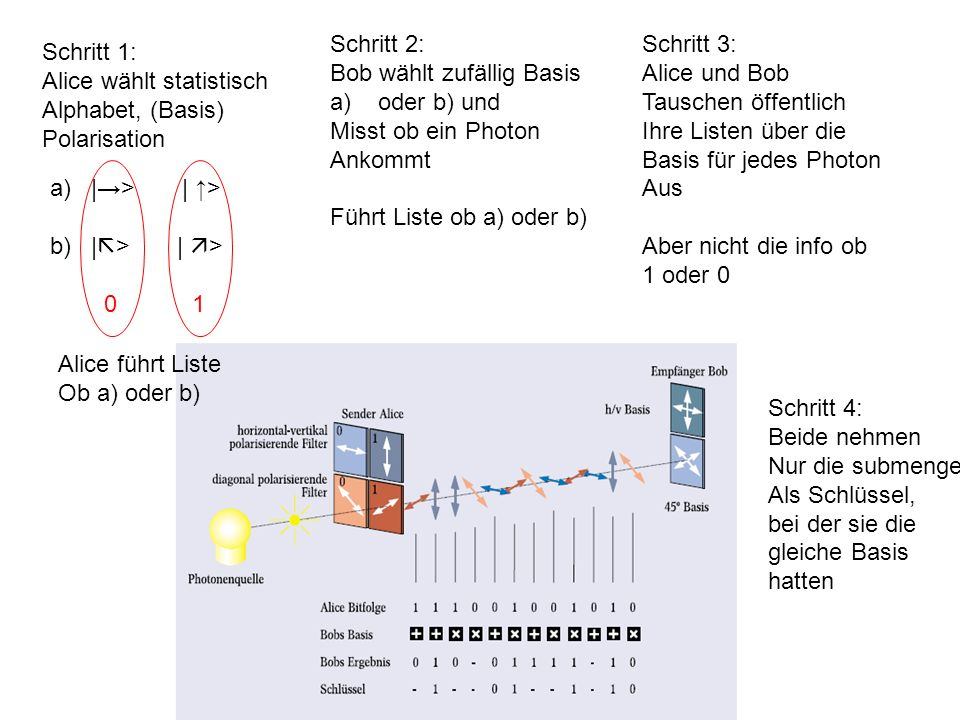 Schritt 2: Bob wählt zufällig Basis. oder b) und. Misst ob ein Photon. Ankommt. Führt Liste ob a) oder b)