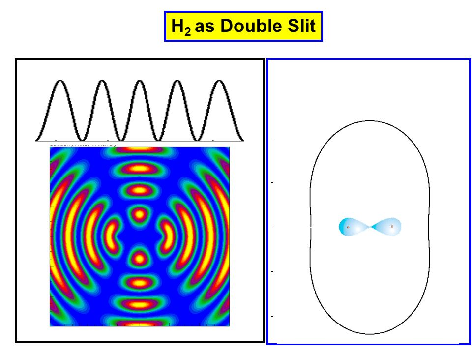 H2 as Double Slit