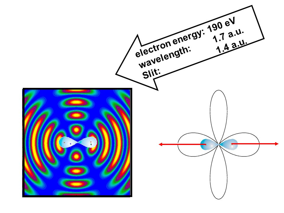 electron energy: 190 eV wavelength: 1.7 a.u.